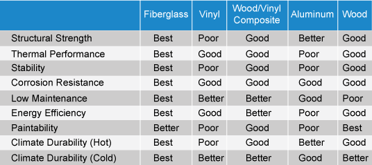 Which replacement window is best for you window for Window companies near me