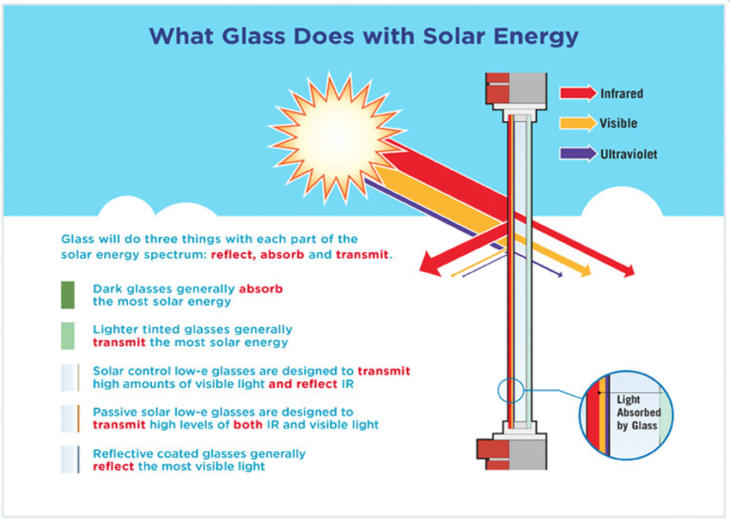 solar heat gain coefficient and windows