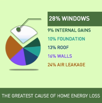 Reasons for Home Energy Loss